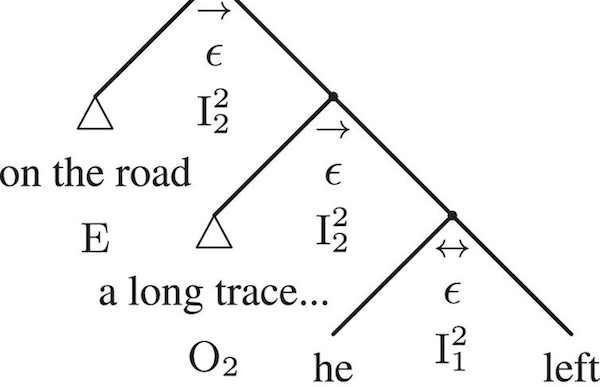 """The representation of the sentence """"He left a long trace on the road"""" in an ArgAd Tree."""