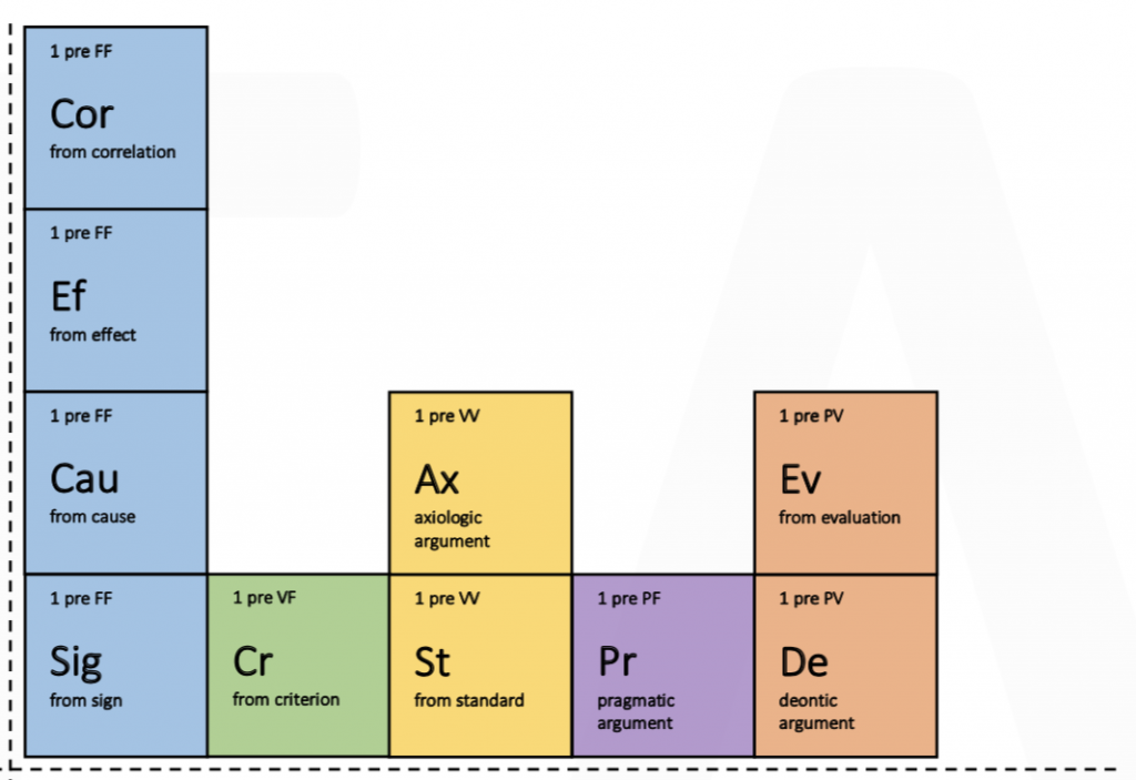 A representation of the Alpha Quadrant of the Periodic Table of Argument (PTA) . It is composed by 10 different arguments, ordered by colour according to their nature.