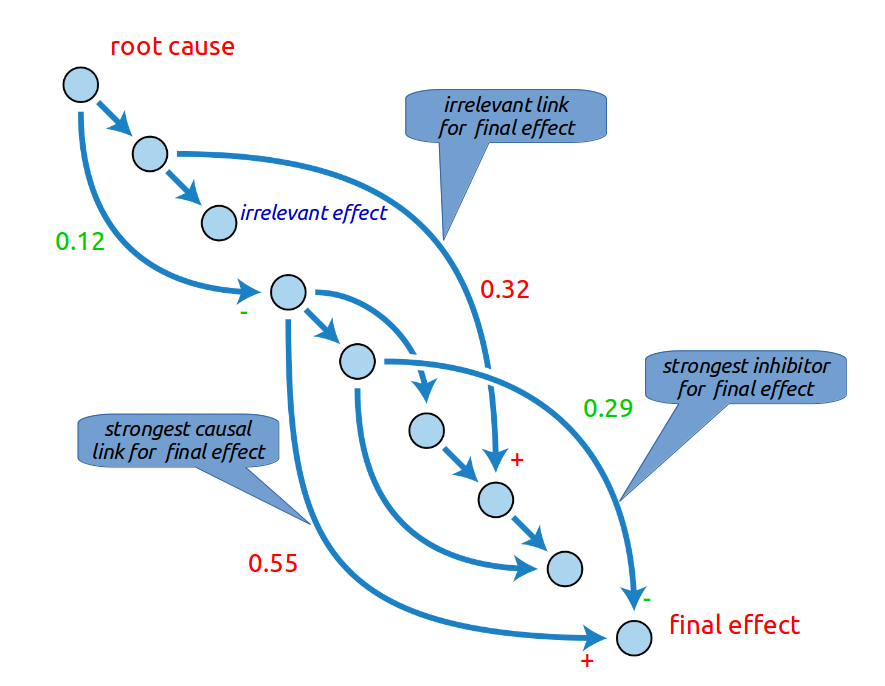 A casual graph, representation of nodes and arrows.  On the top left link is the root cause.  On the bottom right is the final effect.  Between them, 7 nodes are connected to each other by arrows.  Some of these arrows are irrelevant link for the final effect. Others are strongest casual link for the final effect. The last ones are strongest inhibitor for final effect.
